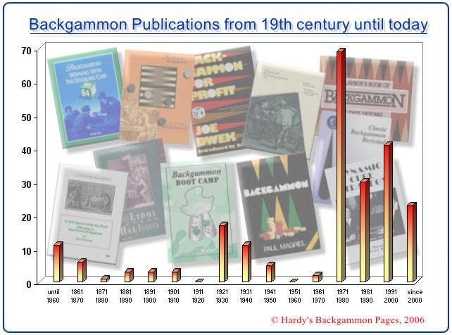 New publications on backgammon from very beginning until today